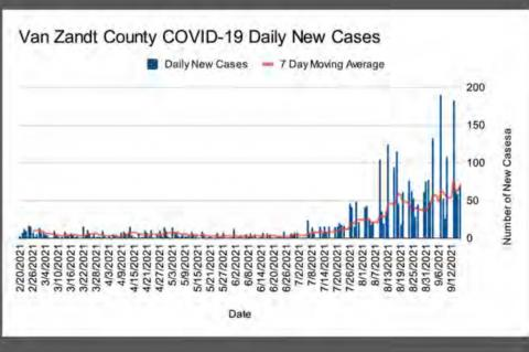 Seventy new cases in people 20 and under reported