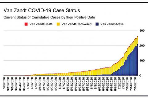 Case count slows heading into new week